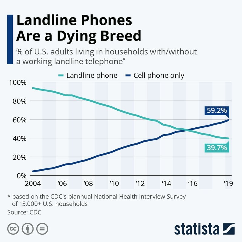 A chart showing the decline in the number of households with landline phones over the years.