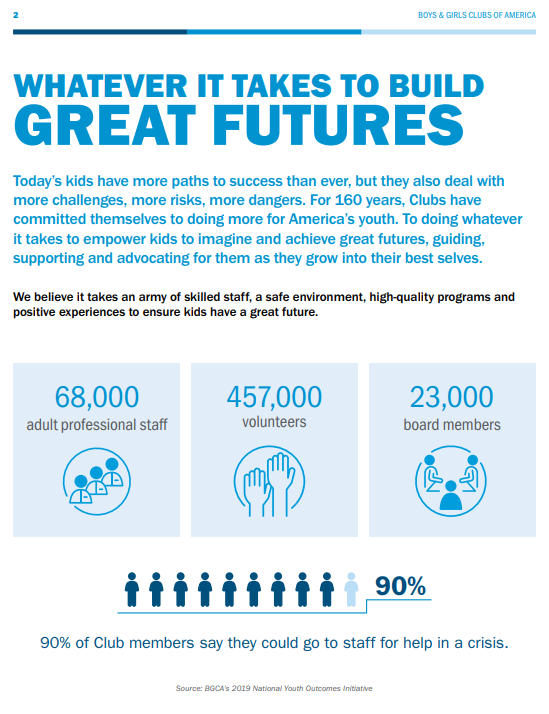 A page from the Boys & Girls Clubs of America's 2019 annual report showing pictures and data.