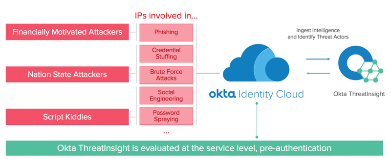 A diagram illustrates the Threatinsight pre-authentication protection process.