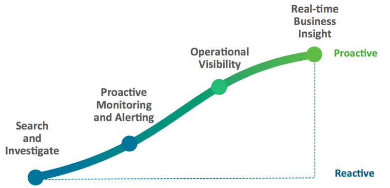 A chart showing the steps along a continuum to transition from a reactive to proactive approach.