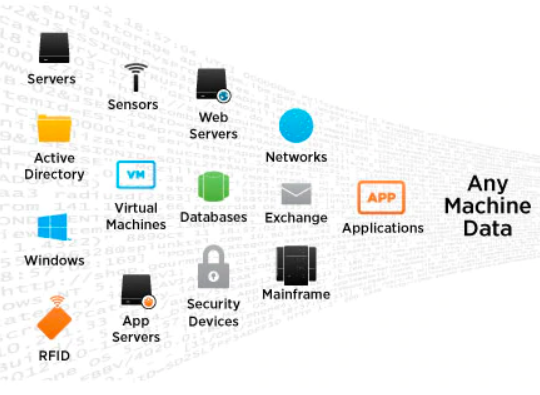 A list of data sources from servers to security devices.