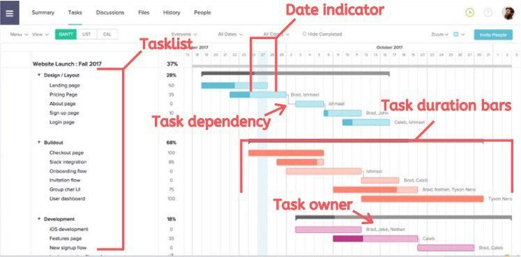 A Gantt chart with its different parts labeled.