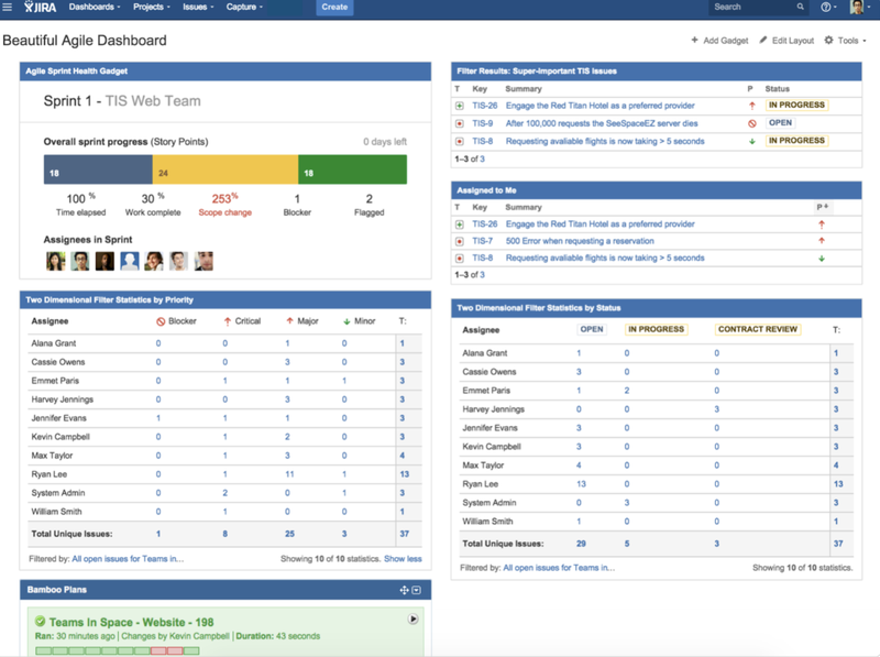 Jira Dashboard Example