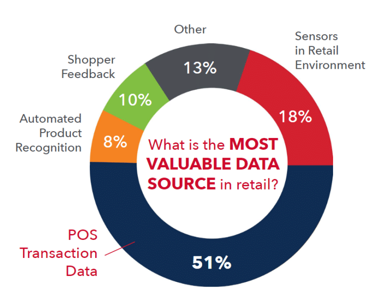 A pie chart illustrates the percentage of importance for five sources of retail data
