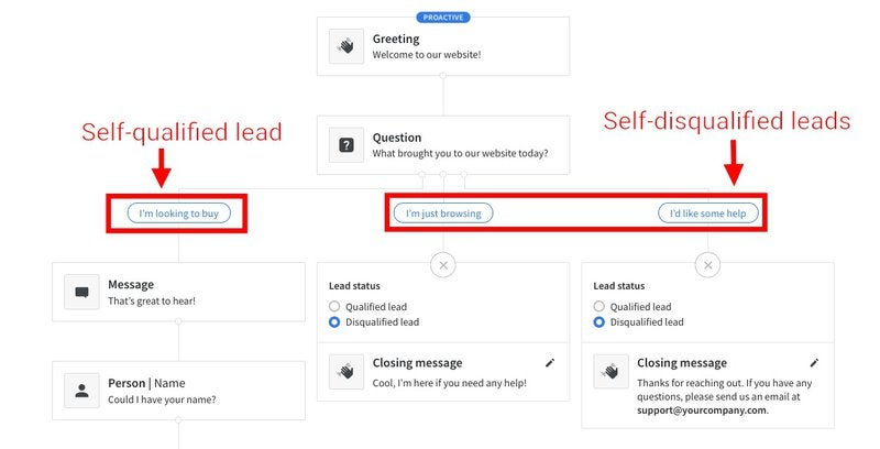 A Chatbot playbook lets visitors self-qualify as leads.