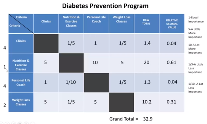 Example table of relative decimal values for a diabetes prevention project.
