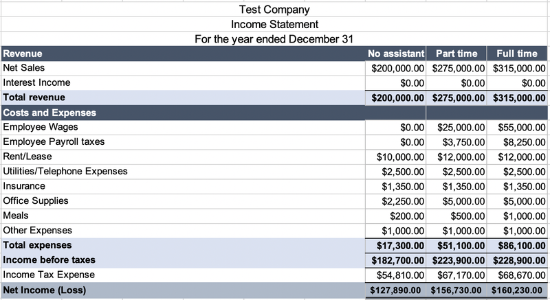 An income statement with three dollar amount columns that read No assistant, Part time, and Full time.