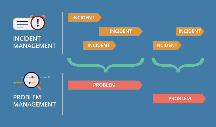 Incidents are single events, and problems are groups of two or more related incidents.