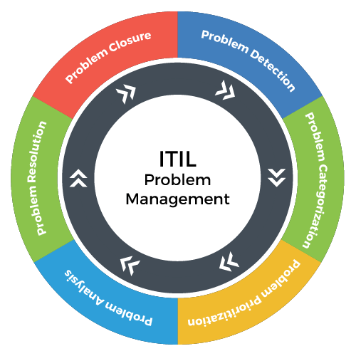 The six ITIL V3 problem management stages are illustrated in a circular flow diagram.