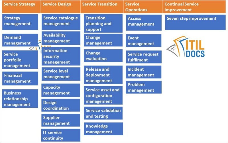 A table breaks out the five ITIL V3 service areas and their 26 total processes.