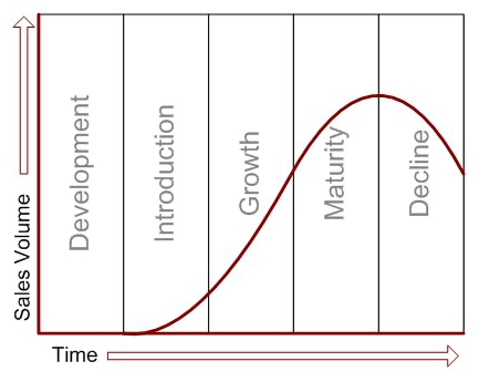 Chart of the five product life cycle stages for displaying sales volume and time in the market.