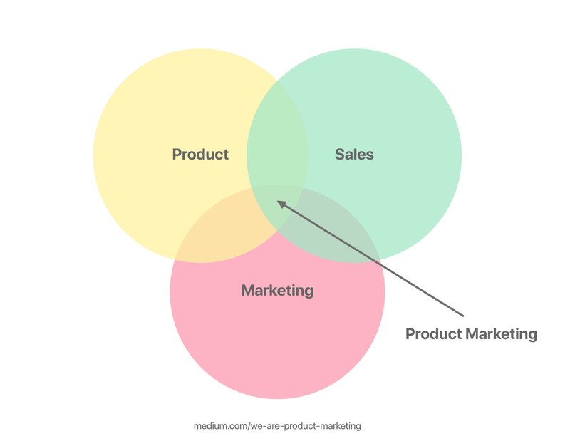 Product marketing Venn diagram with sales, marketing, and product
