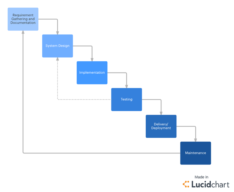 Waterfall chart with steps for documentation, system design, implementation, testing, delivery and maintenence