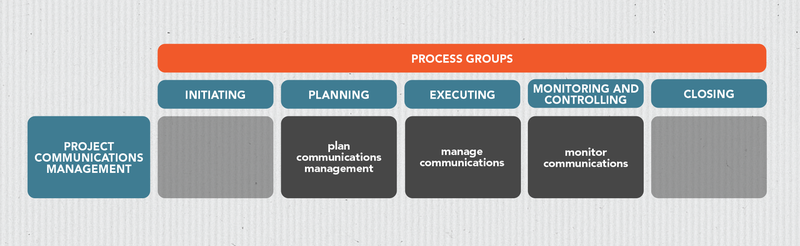 Chart showing the different project communication management processes