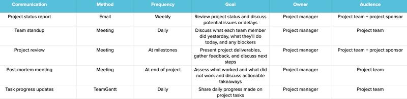 Screenshot of a project communication matrix table.