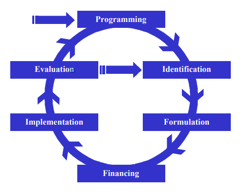 An illustration showing the six phases of project cycle management, from programming to evaluation.
