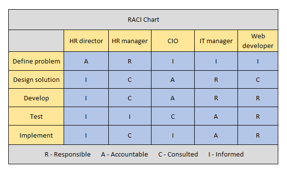 Chart of project phases with team member responsibilities.