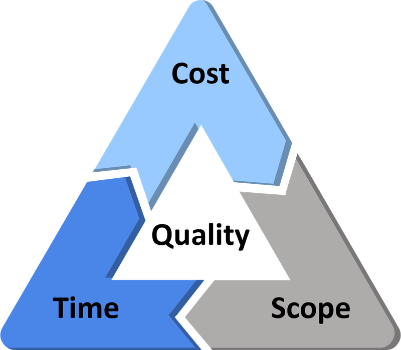 Cost, scope, and time are each a corner of the project management triangle with quality in its center.