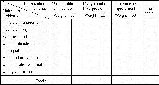 Example table of employee motivation problems to investigate.