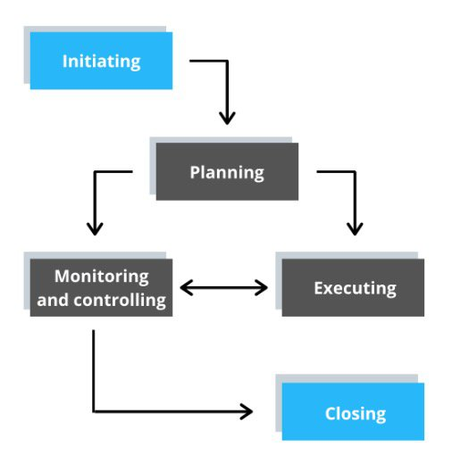 Flow chart of project management process groups including, initiating, planning, executing, monitoring & controlling, and closing.