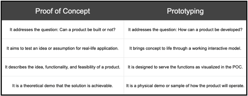 Table showing proof of concept vs prototyping