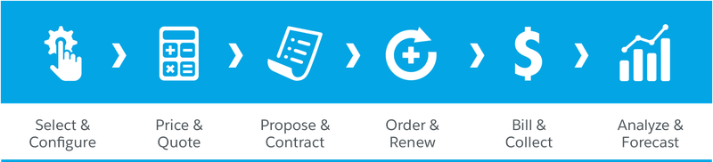 A series of icons laying out the steps in the quote-to-cash process.