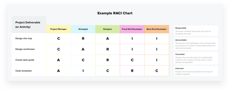 Example of a RACI chart