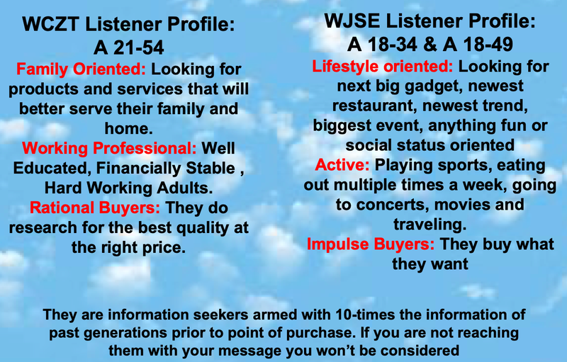 Sample media kit page from local radio station explaining the characteristics of listeners for their two radio stations.