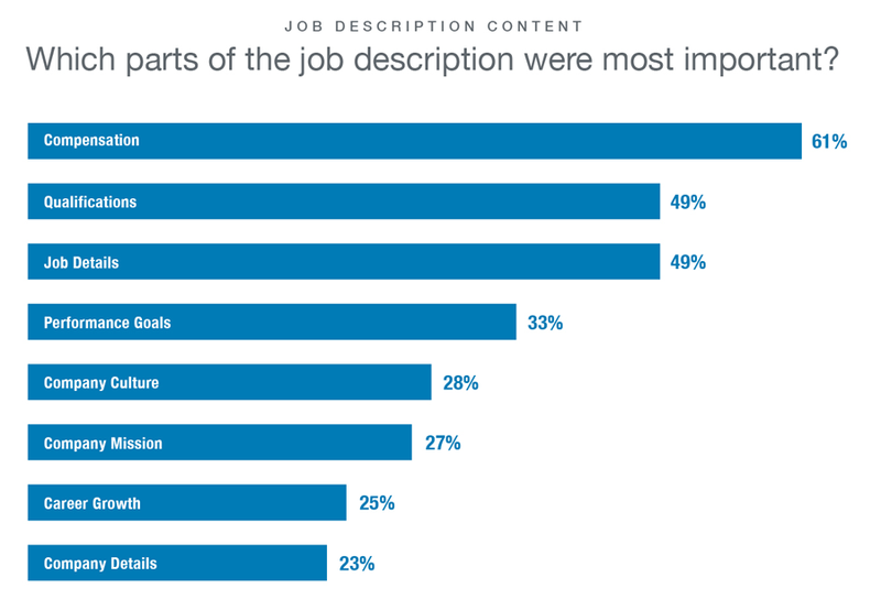 A bar chart showing which parts of the job description are most important.