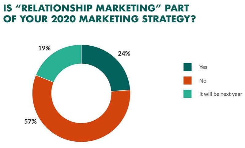 A pie chart breaks out how many companies currently use relationship branding (24%), how many plan to use it next year (19%), and how many do not use it (57%).