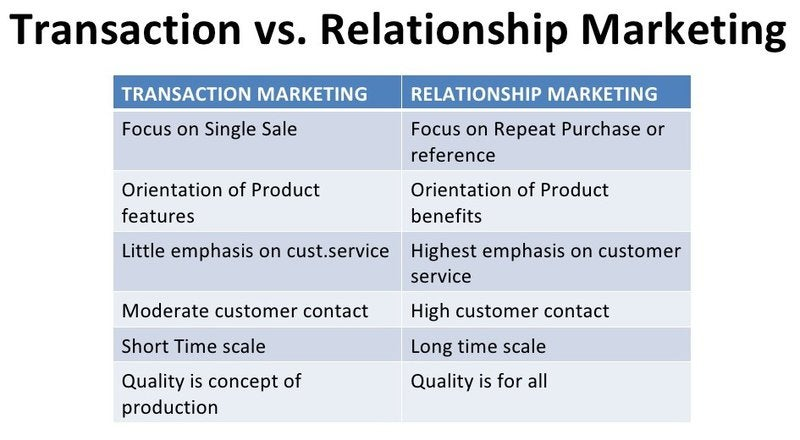 A chart with two columns showing the differences between transaction marketing and relationships marketing