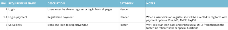 A spreadsheet listing the requirements of a website-building project.