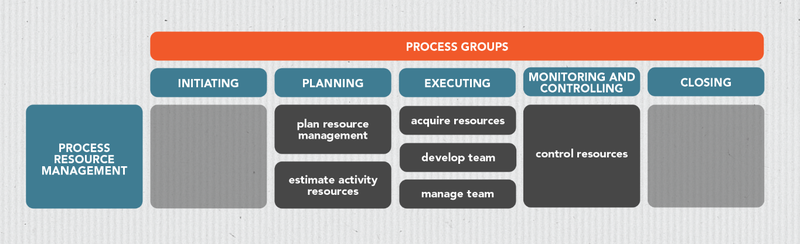 Table of resource management processes