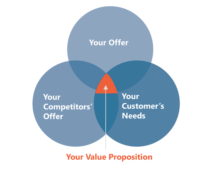An illustration of how your offer, your competitors' offer, and customers' needs connect in a value proposition.