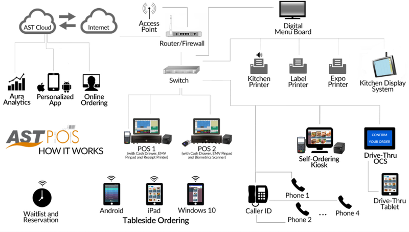 A graphic showing the different ways a POS system integrates with restaurant software and devices.