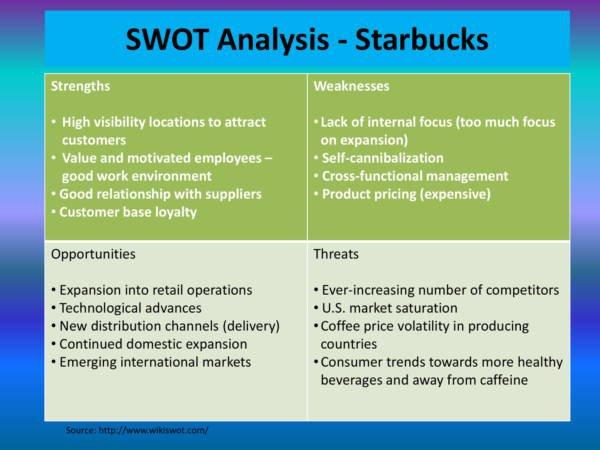 A SWOT analysis of Starbucks.