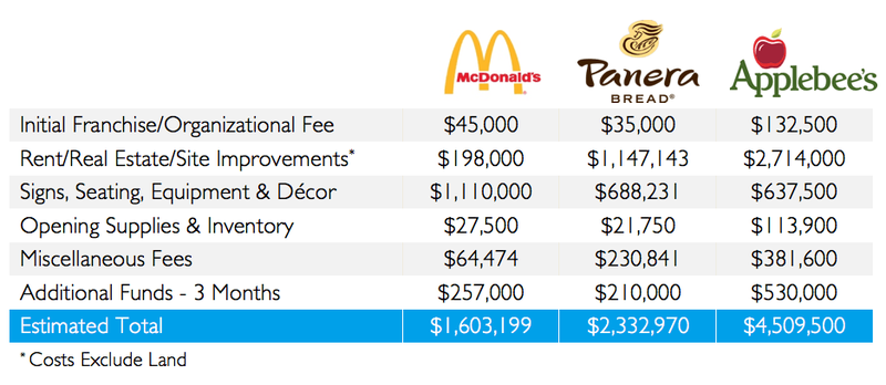 Average startup costs for a McDonald's, Panera Bread, or Applebee's location.