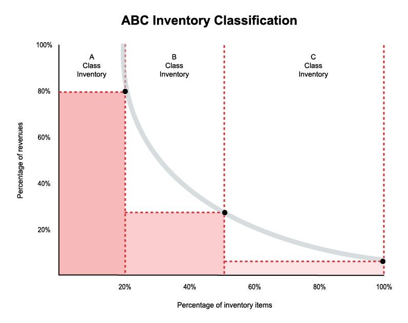 A graph showing the visual representation of the ABC inventory classification method.