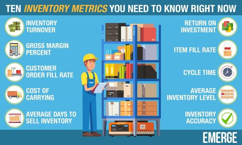 Image showing text of retail inventory metrics.