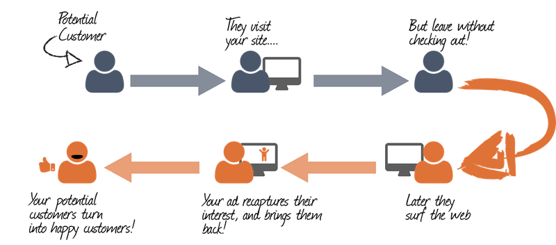 Diagram showing a potential customer visiting your site, leaving without checking out, and a retargeting ad capturing their attention, bringing them back to your site.