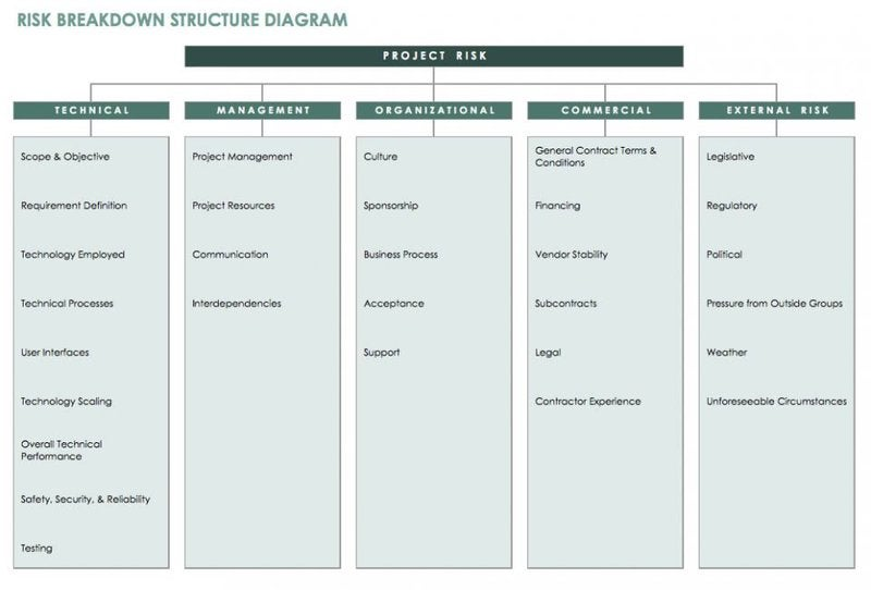 Example of Risk Breakdown Structure Diagram