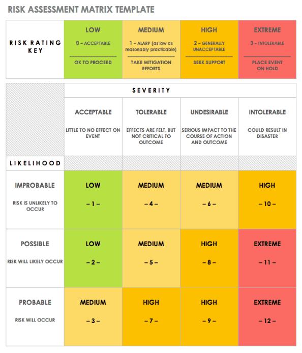 Smartsheet risk assessment matrix template
