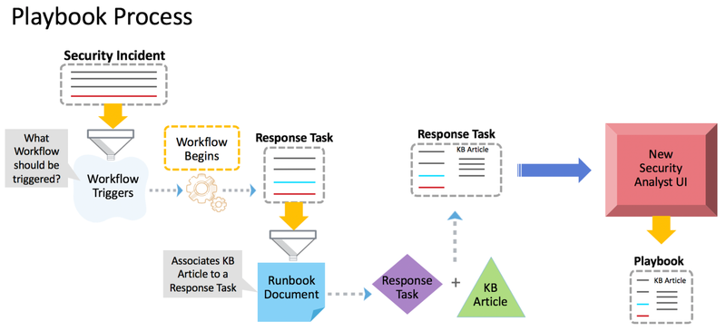 A security incident playbook's workflow is detailed in a flowchart with runbook documentation included within it.