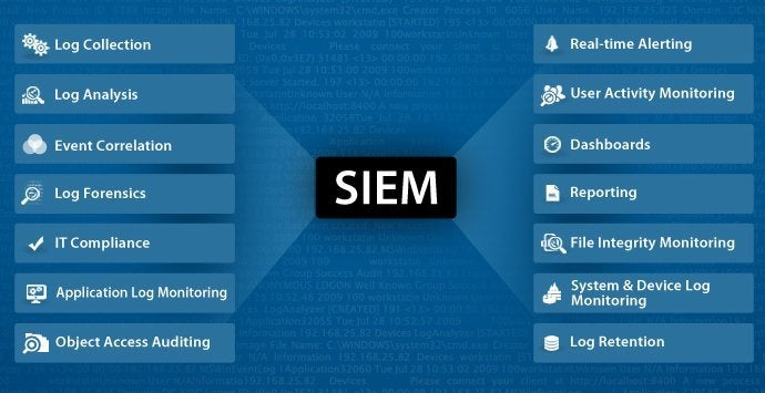 A chart showing 14 different SIEM activities and features.