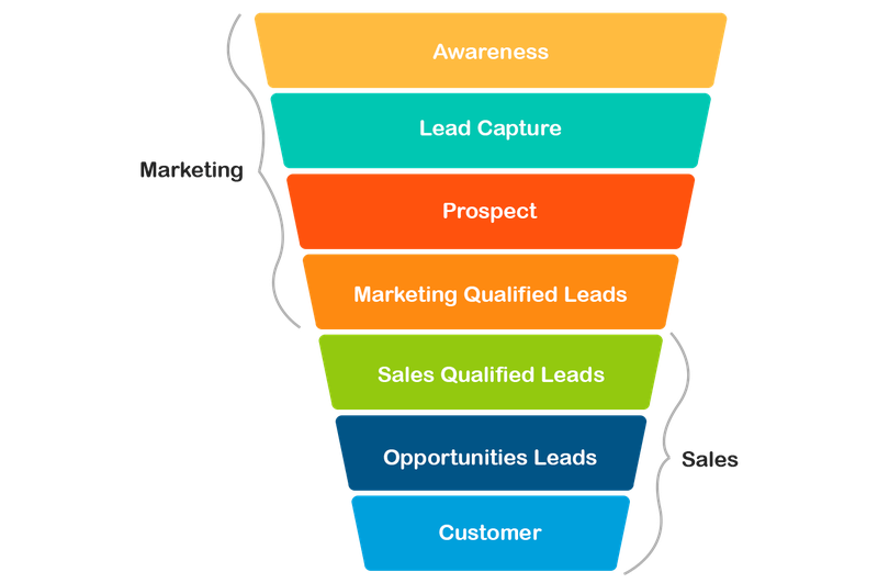 An illustration of the sales conversion funnel.