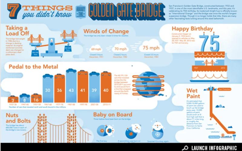 Infographic of the San Francisco Travel Golden Gate Bridge statistics.