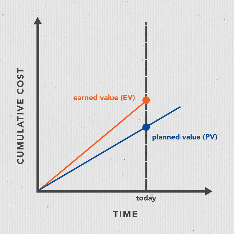 A line graph showing that the earned value is greater than the planned value to date.
