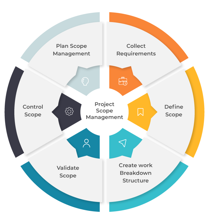 A circle showing the different project scope management processes.