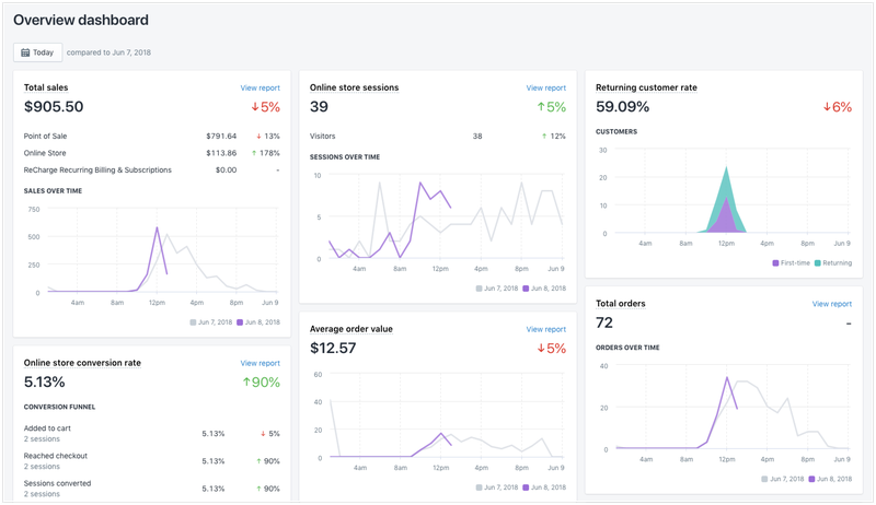 The Shopify dashboard includes information such as total sales, number of online shopping sessions, customer return rate, conversion rate, average revenue per sale, and total orders.