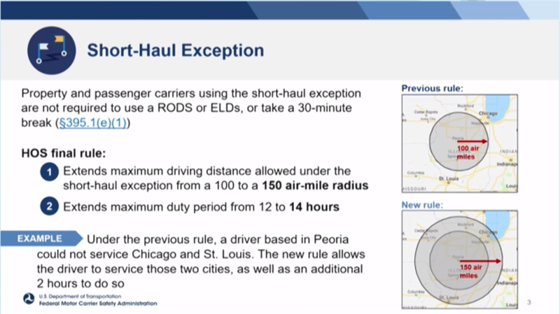 Graphic depicting the new FMCSA rules on drivers' hours and distance.